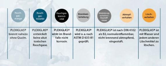 plexiglas-brandverhalten-uebersicht