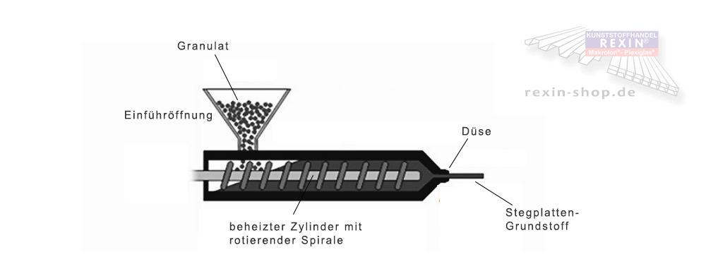 Produktion von Steg- und Massivplatten im Extruder: Schematische Darstellung des Extrusionsvorgangs vom Granulat zur Kunststoffplatte.